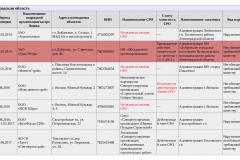 Информация по нарушению сроков выполнения муниципальных контрактов в Ленинградской области